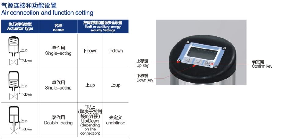 Process controller+butterfly valve 3 จำหน่าย Process controller+butterfly valve
