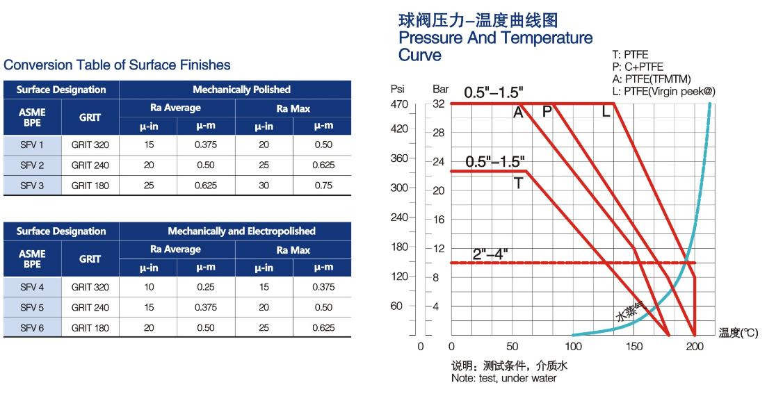 Process controller + ball valve 3 จำหน่าย Process controller + ball valve