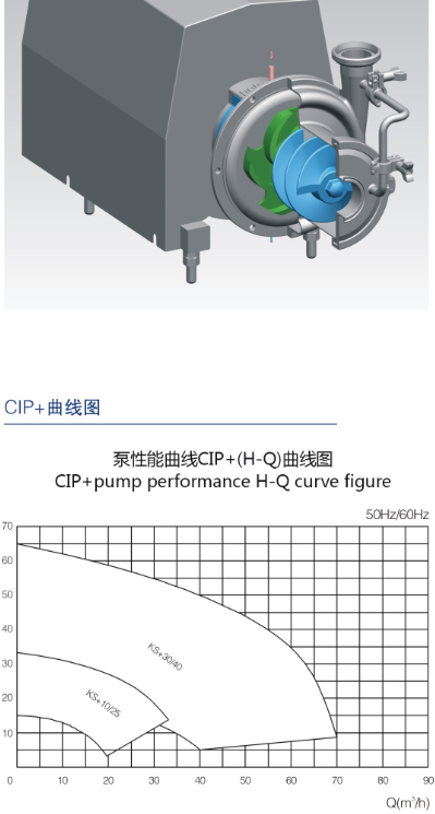Self Priming Pump CIP+ 2 Self Priming Pump CIP+